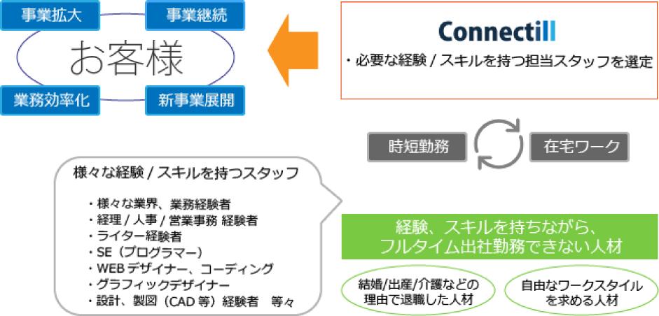 コネクティル事業イメージ図