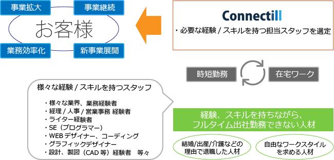ユアセクイメージ図